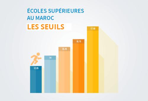 Seuils des écoles supérieures au Maroc
