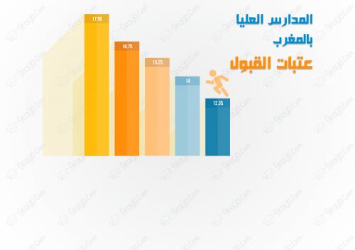 عتبات القبول في المدارس العليا بالمغرب